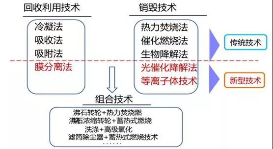 VOCs技术.jpg