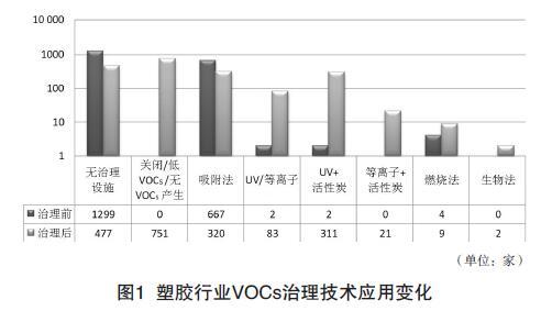 塑膠行業VOCs治理技術應用變化.jpg