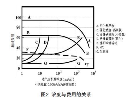 VOCs治理技术浓度与费用比较.jpg