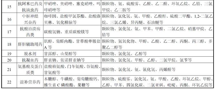 制藥行業VOCs污染物2.jpg