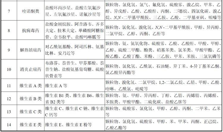 制藥行業VOCs污染物1.jpg