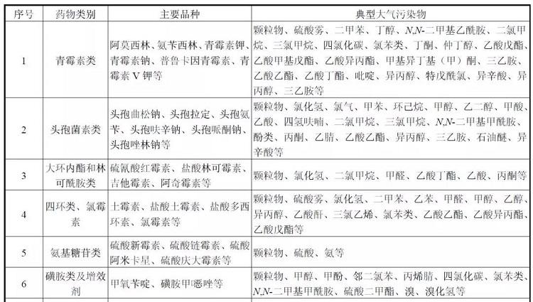 制藥行業VOCs污染物.jpg