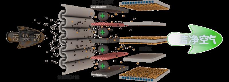 油煙凈化器工作原理